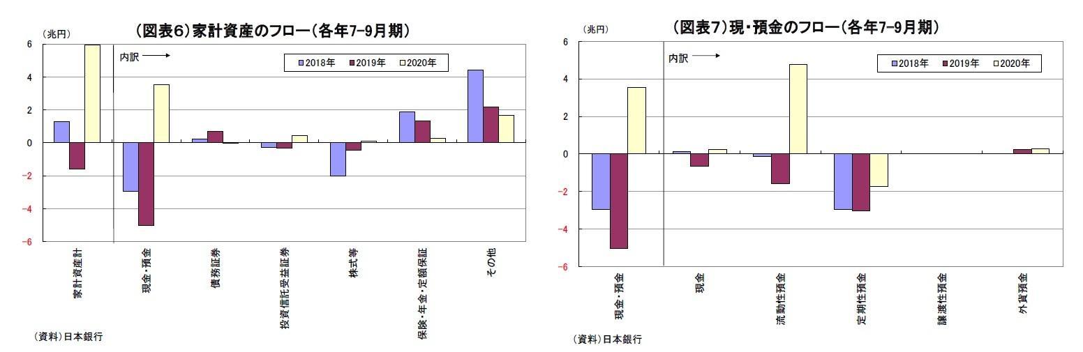 (図表6)家計資産のフロー(各年7-9月期)/(図表7)現・預金のフロー(各年7-9月期)
