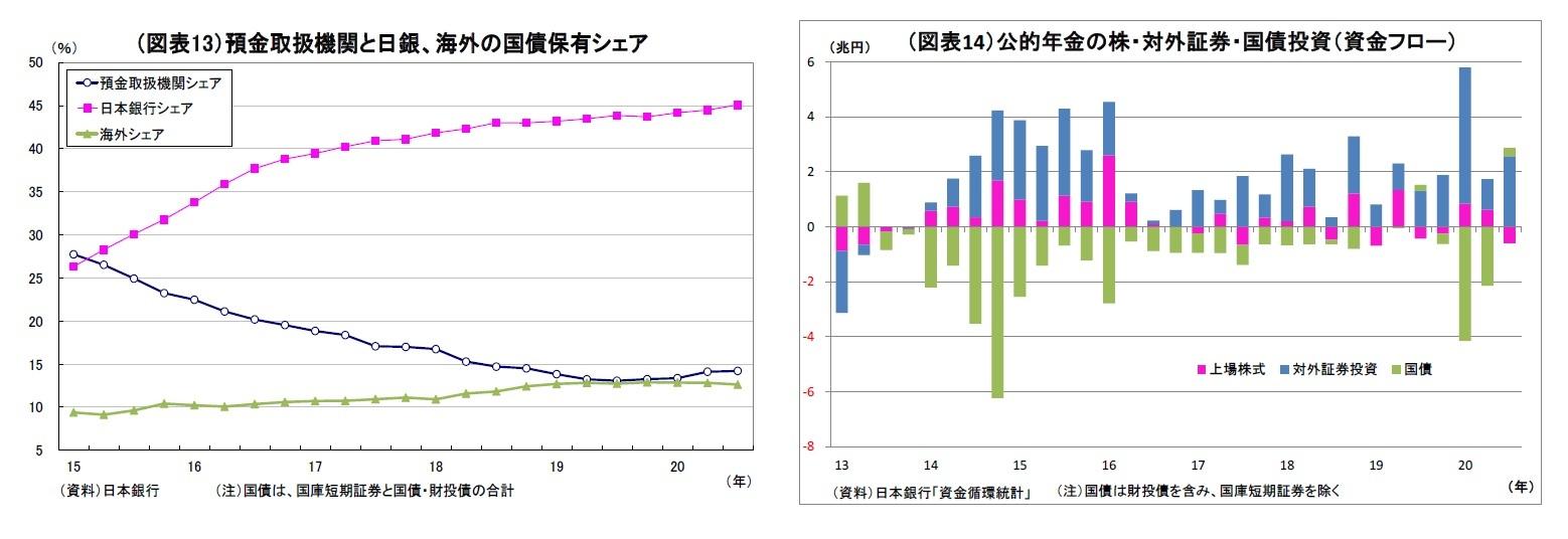 (図表13)預金取扱機関と日銀、海外の国債保有シェア/(図表14)公的年金の株・対外証券・国債投資(資金フロー)