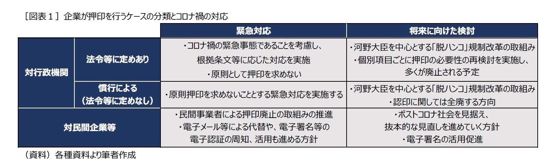 [図表1]企業が押印を行うケースの分類とコロナ禍の対応