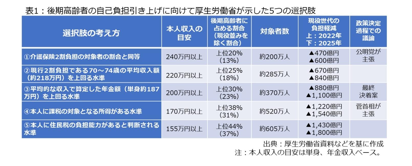 表1:後期高齢者の自己負担引き上げに向けて厚生労働省が示した5つの選択肢