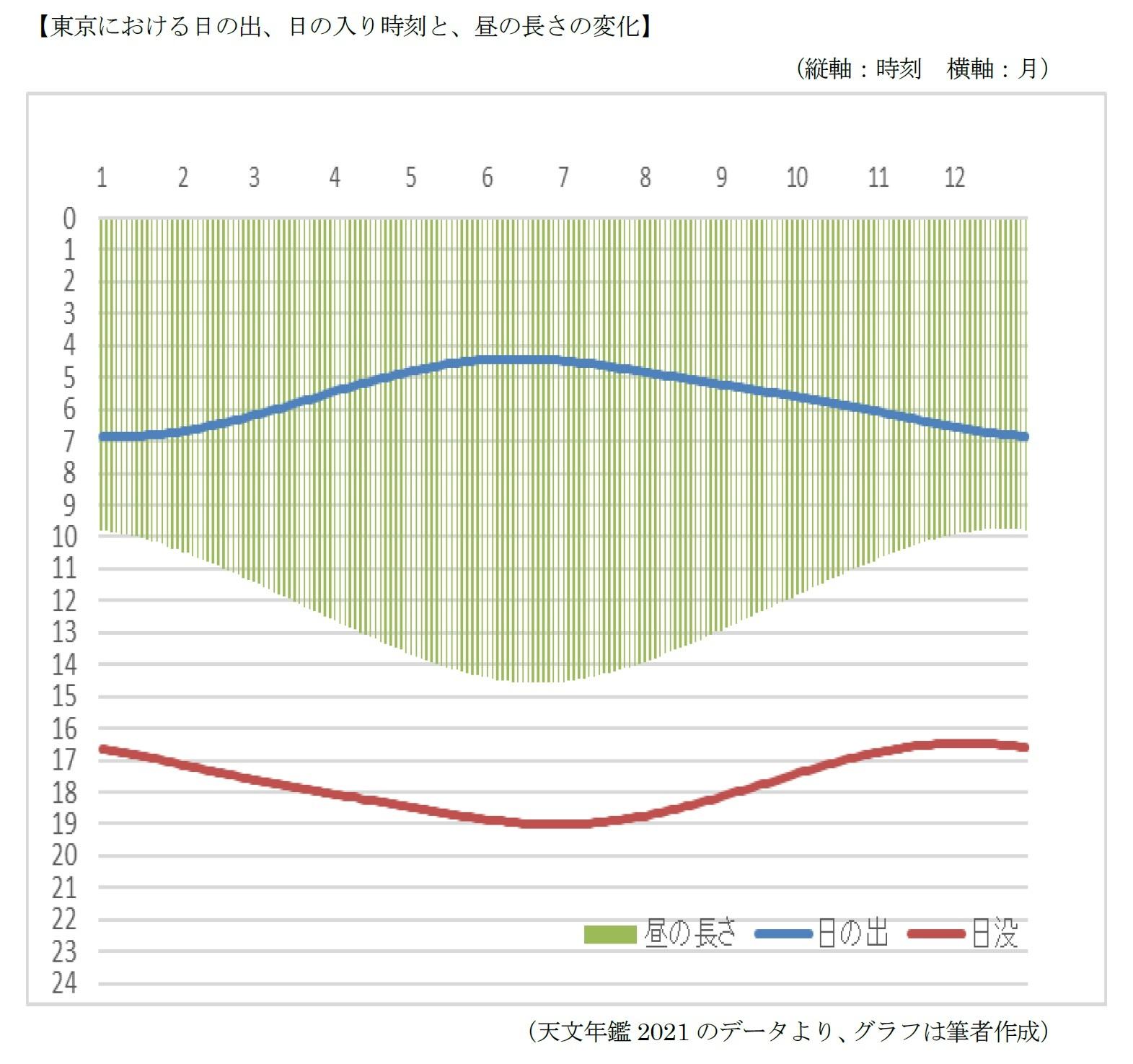 東京における日の出、日の入り時刻と、昼の長さの変化