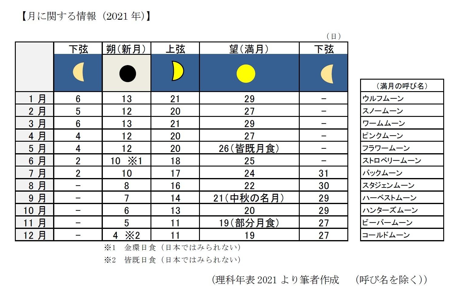 月に関する情報(2021年)