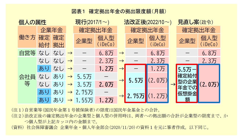 図表1:確定拠出年金の拠出限度額(月額)