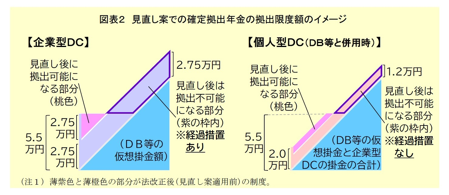 図表2:見直し案での確定拠出年金の拠出限度額イメージ
