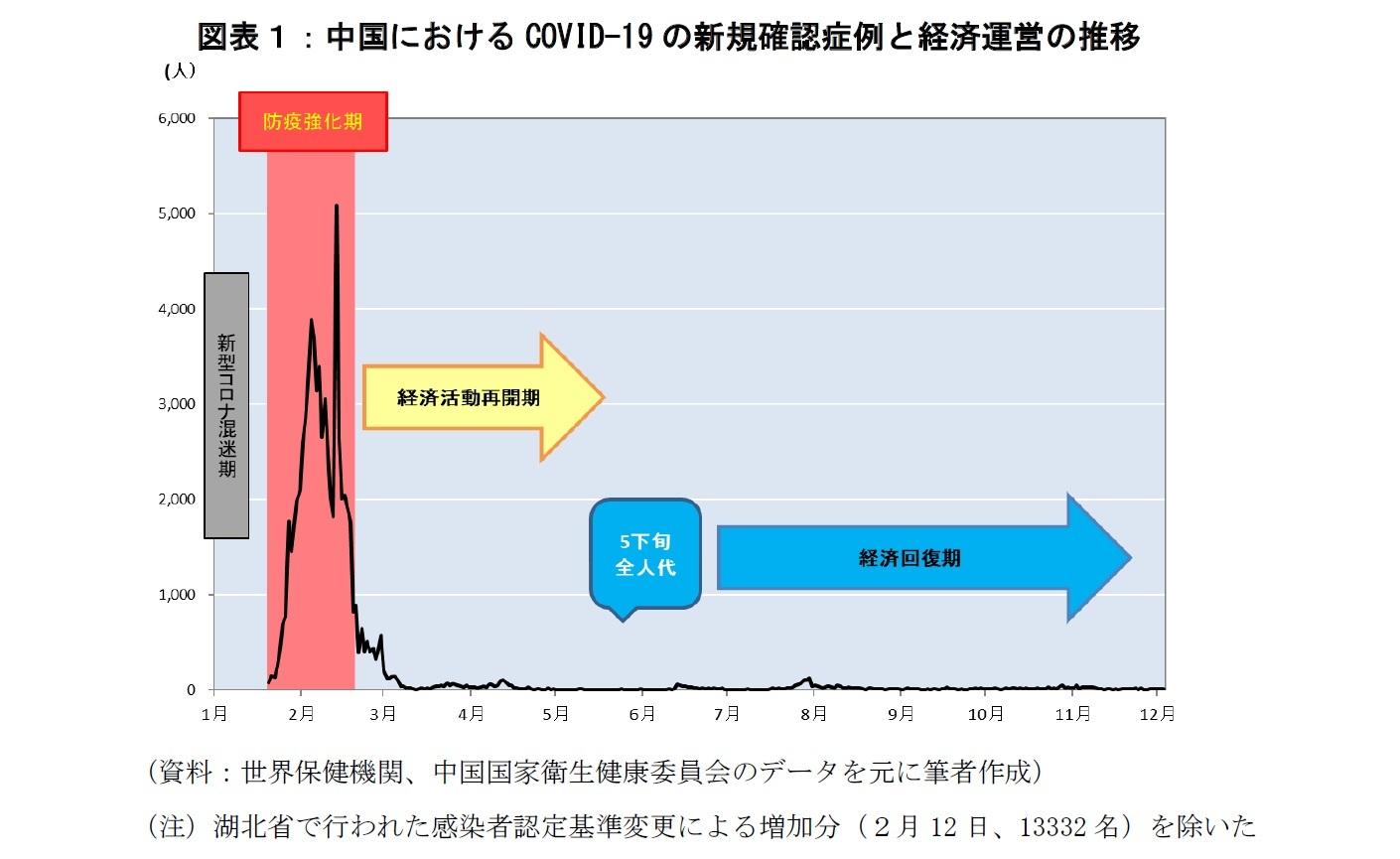 図表1:中国におけるCOVID-19の新規確認症例と経済運営の推移