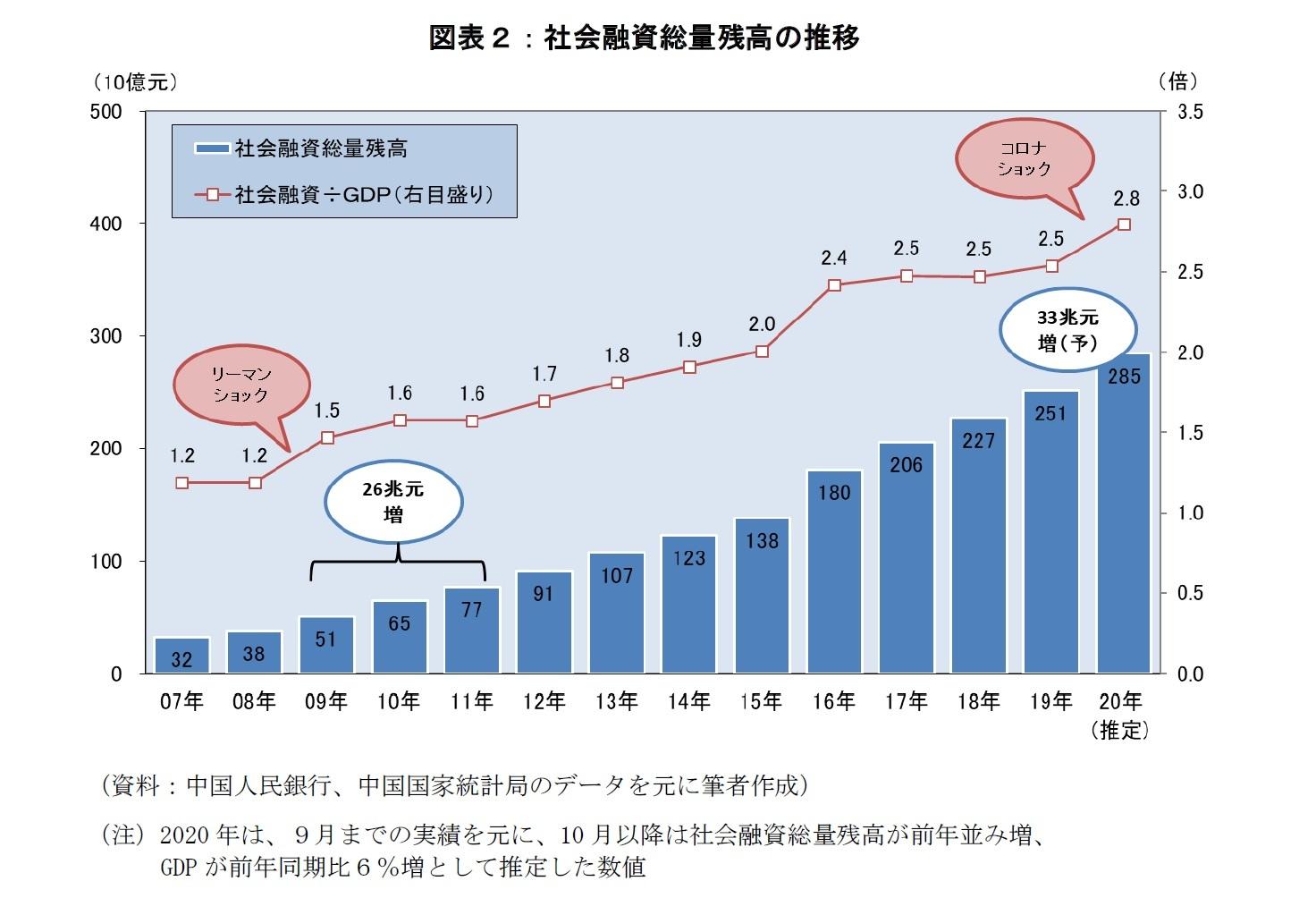 図表2:社会融資総量残高の推移