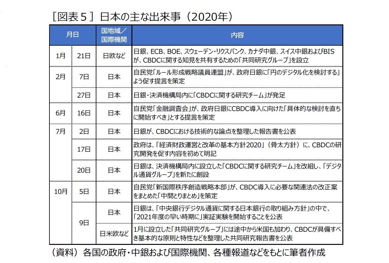 [図表5]日本の主な出来事(2020年)