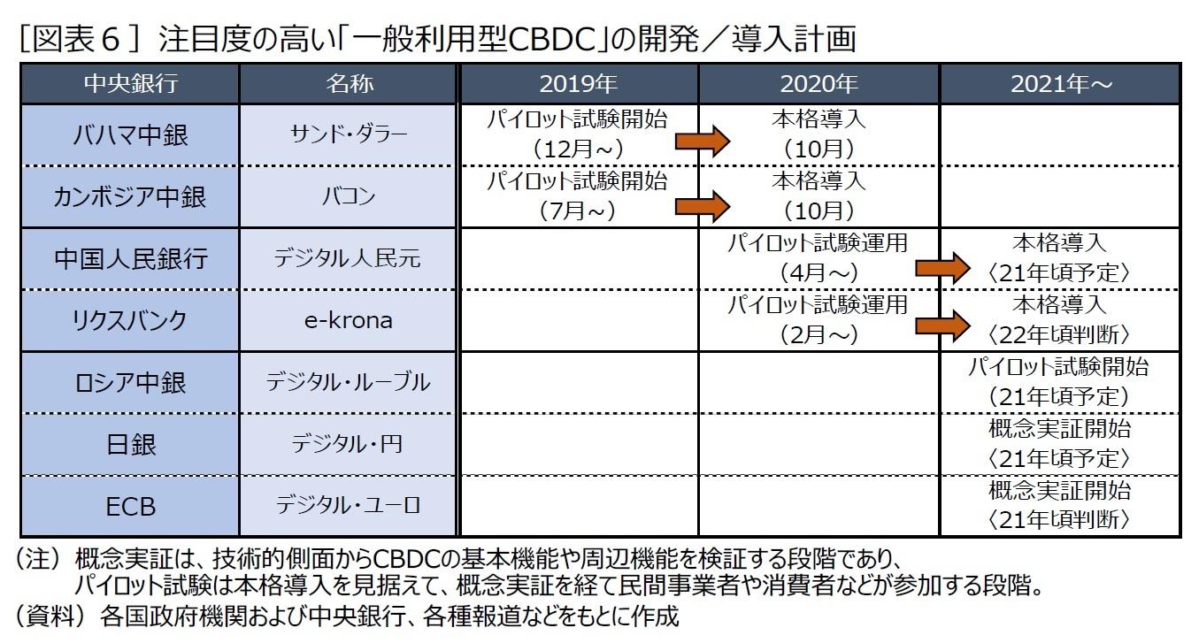 [図表6]注目度の高い「一般利用型CBDC」の開発/導入計画
