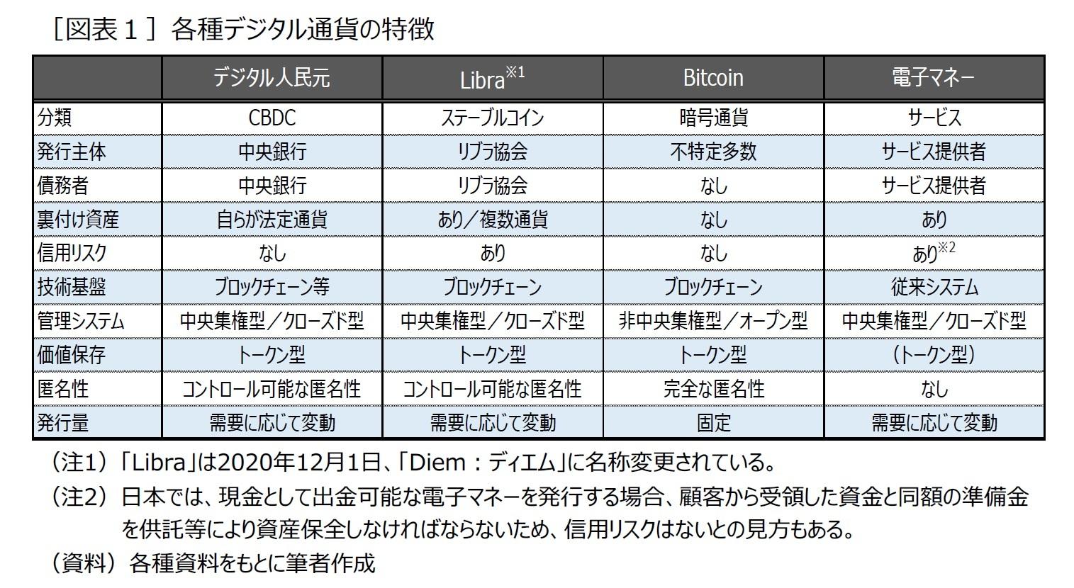 [図表1]各種デジタル通貨の特徴