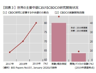 [図表3]世界の主要中銀におけるCBDCの研究開発状況
