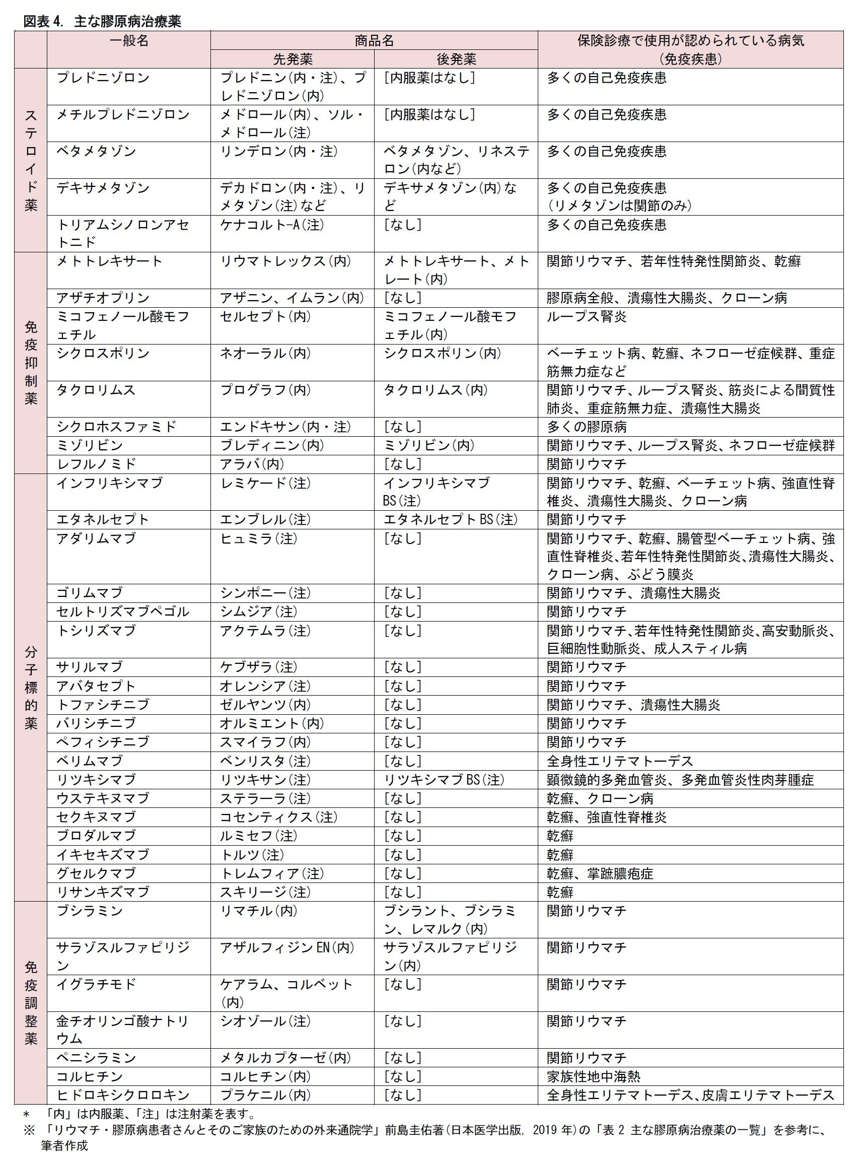 図表4. 主な膠原病治療薬