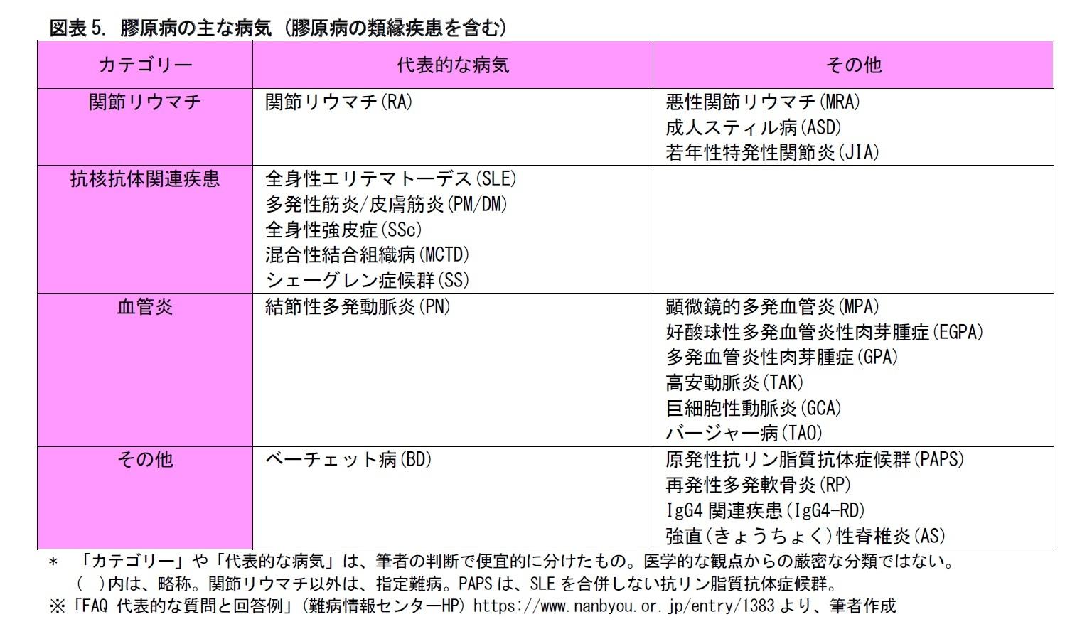 図表5. 膠原病の主な病気 (膠原病の類縁疾患を含む)
