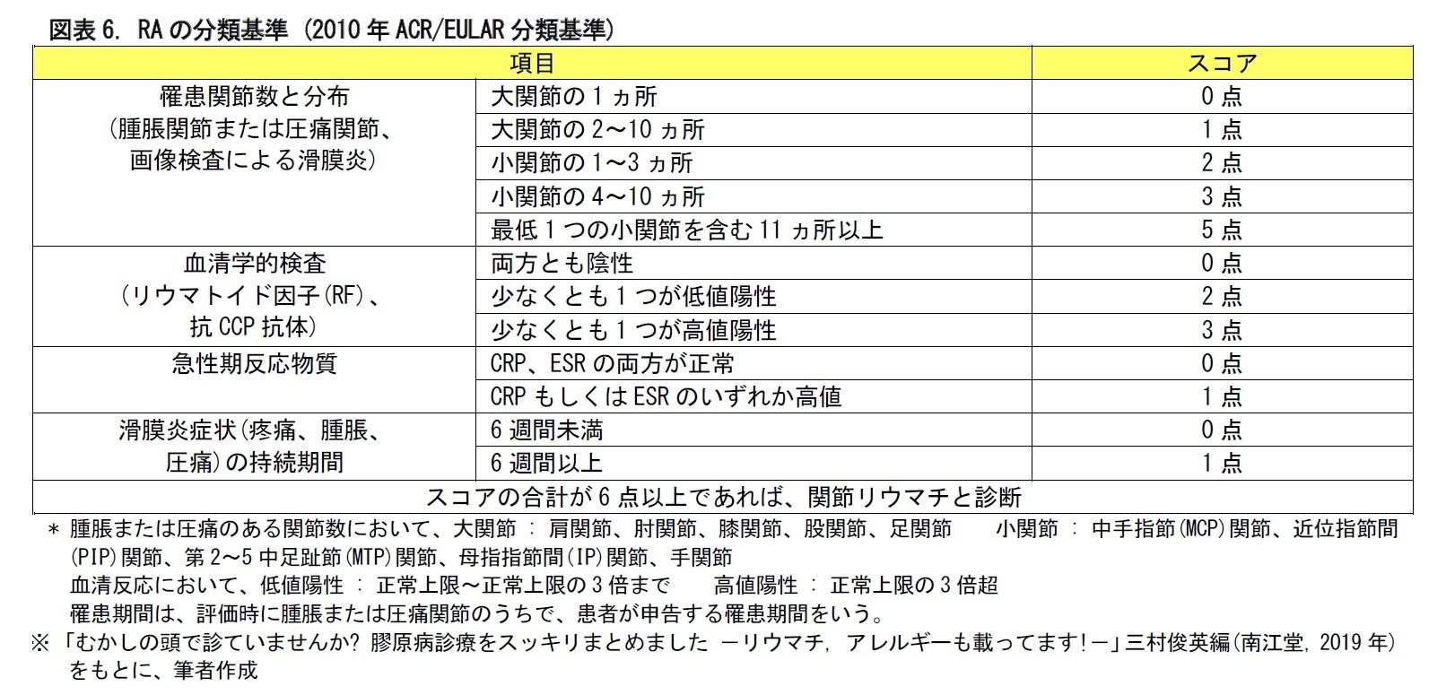 図表6. RAの分類基準 (2010年ACR/EULAR分類基準)