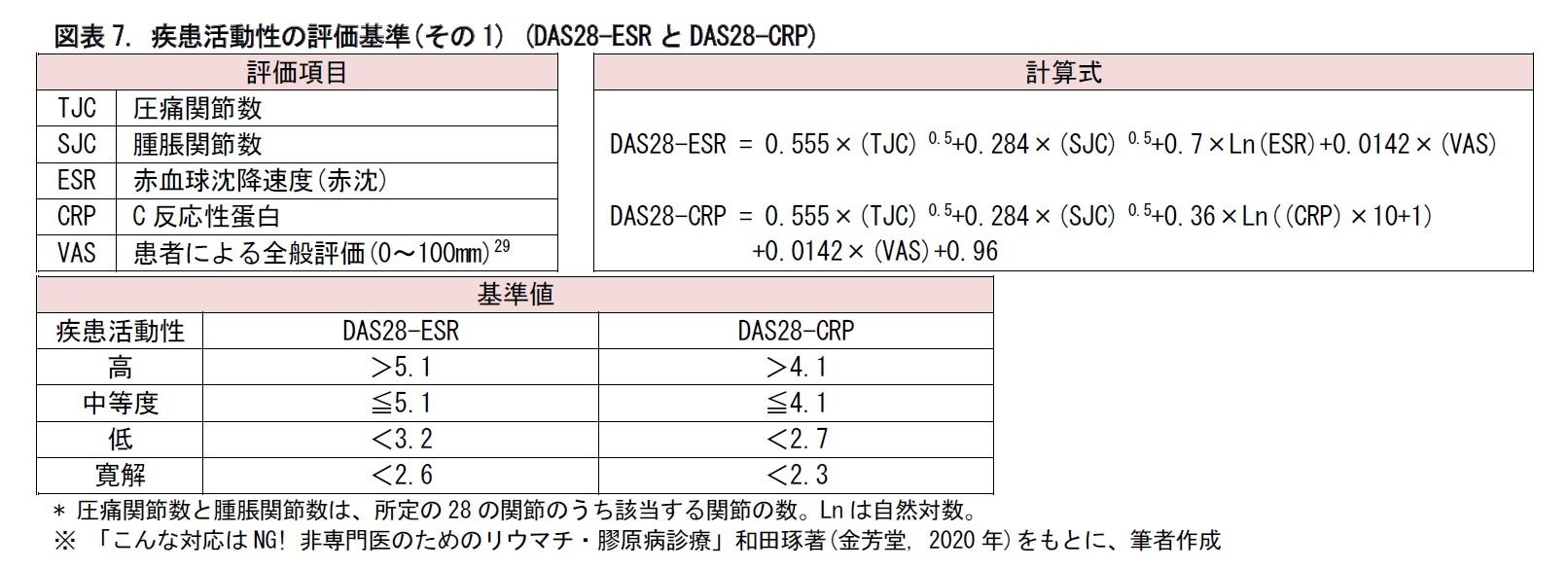 図表7. 疾患活動性の評価基準(その1) (DAS28-ESRとDAS28-CRP)