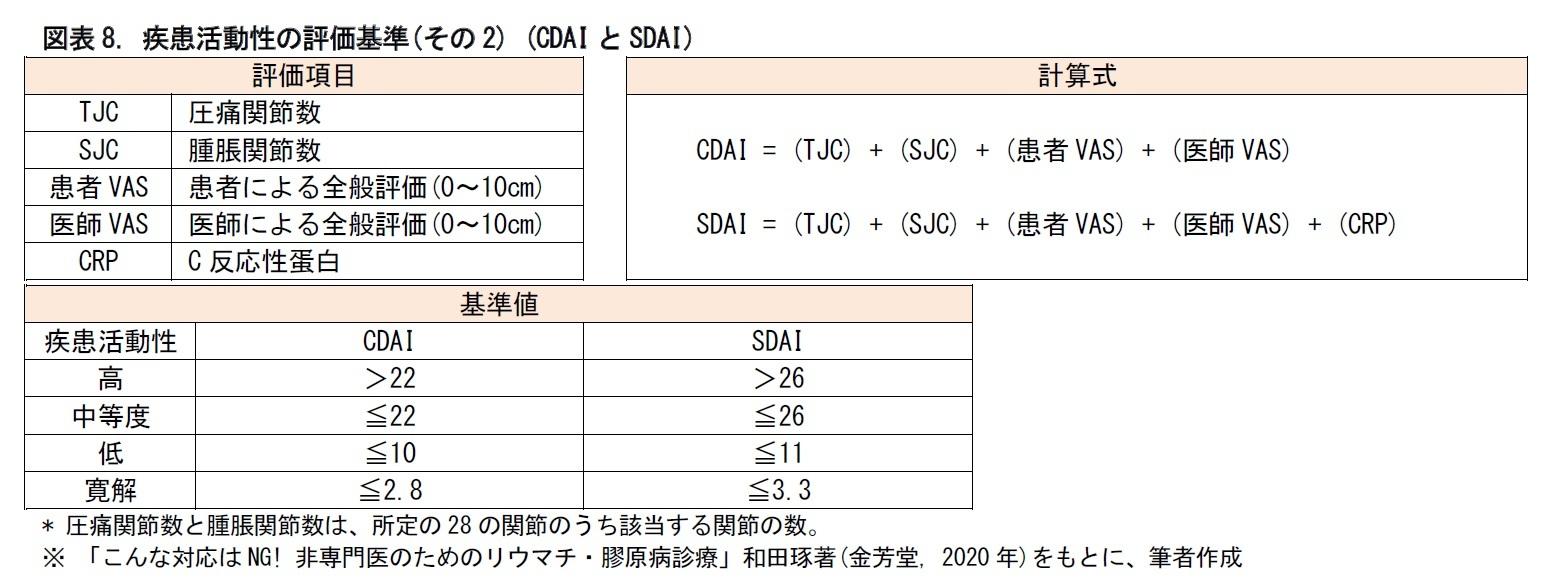 図表8. 疾患活動性の評価基準(その2) (CDAIとSDAI)