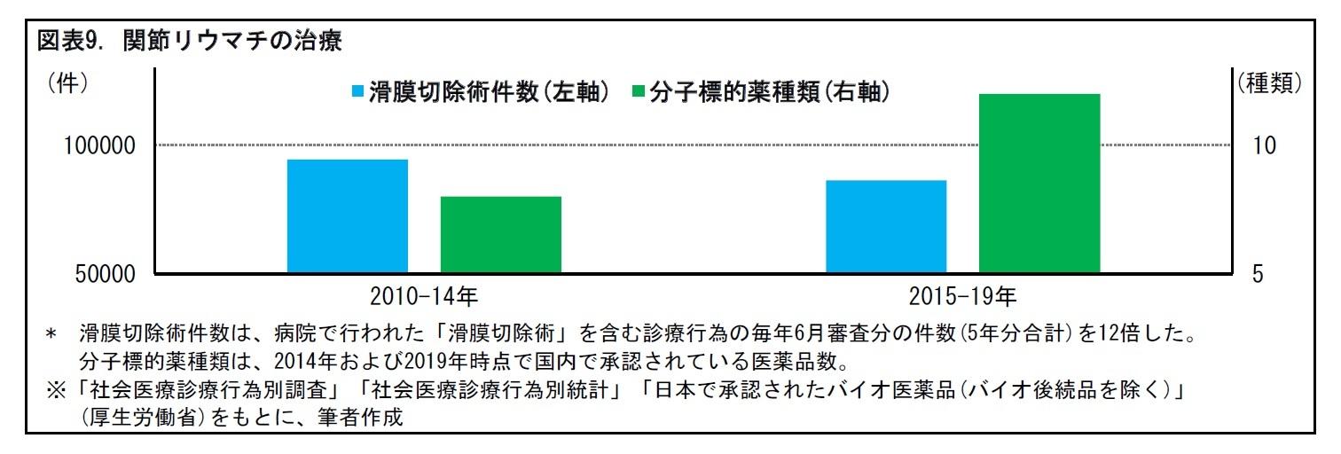 図表9. 関節リウマチの治療
