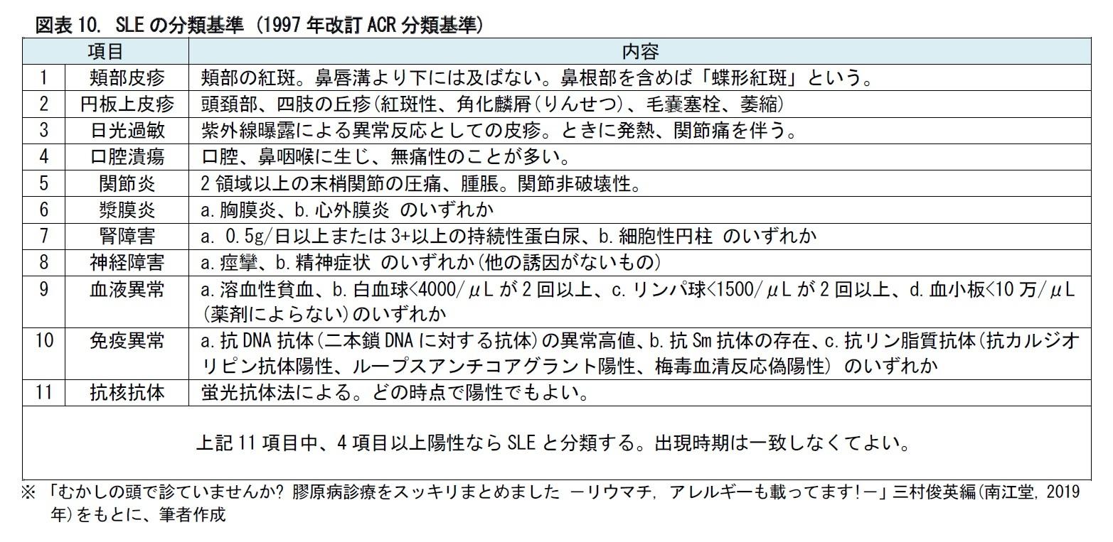図表10. SLEの分類基準 (1997年改訂ACR分類基準)