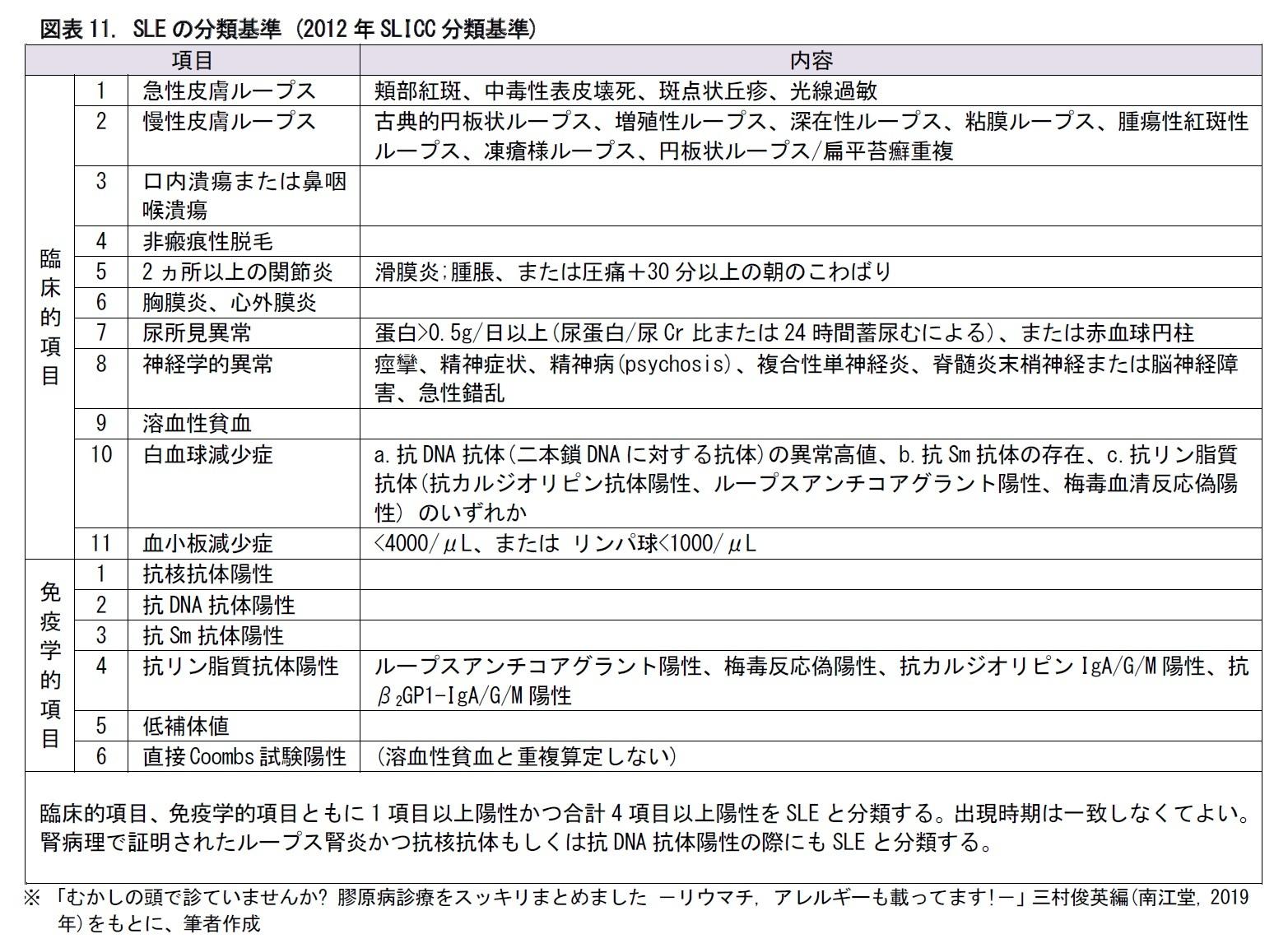 図表11. SLEの分類基準 (2012年SLICC分類基準)