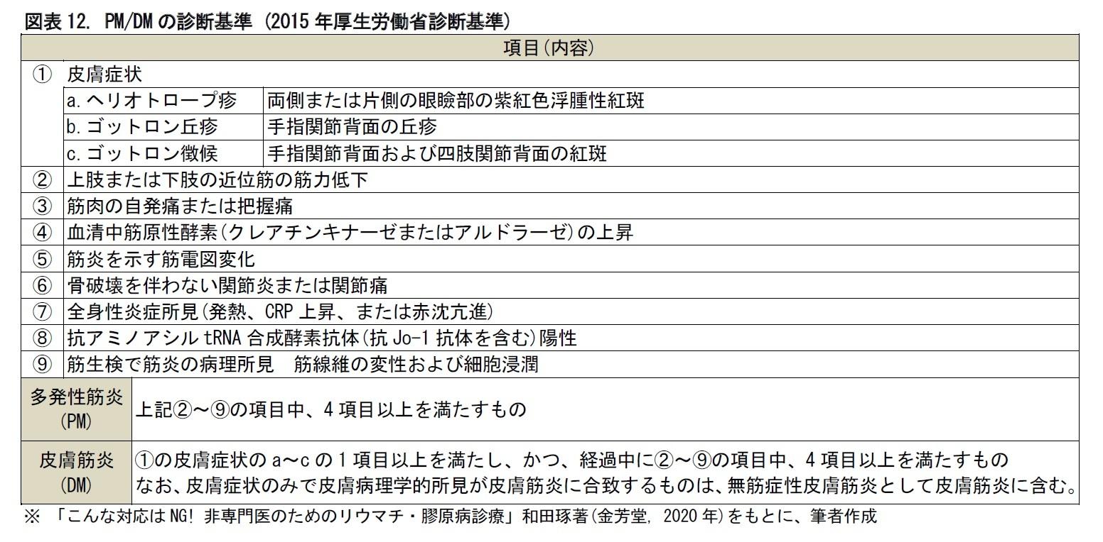 図表12. PM/DMの診断基準 (2015年厚生労働省診断基準)