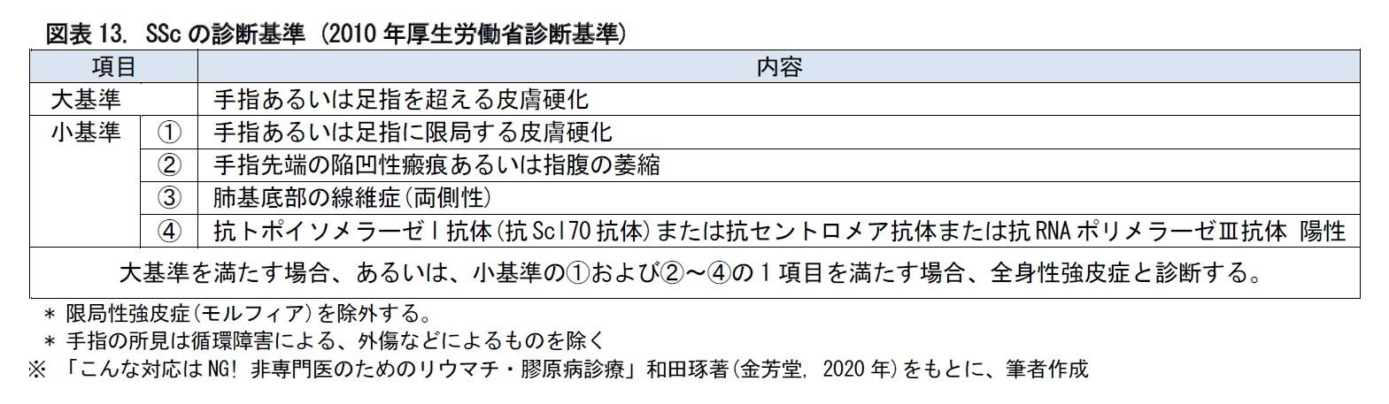 図表13. SScの診断基準 (2010年厚生労働省診断基準)