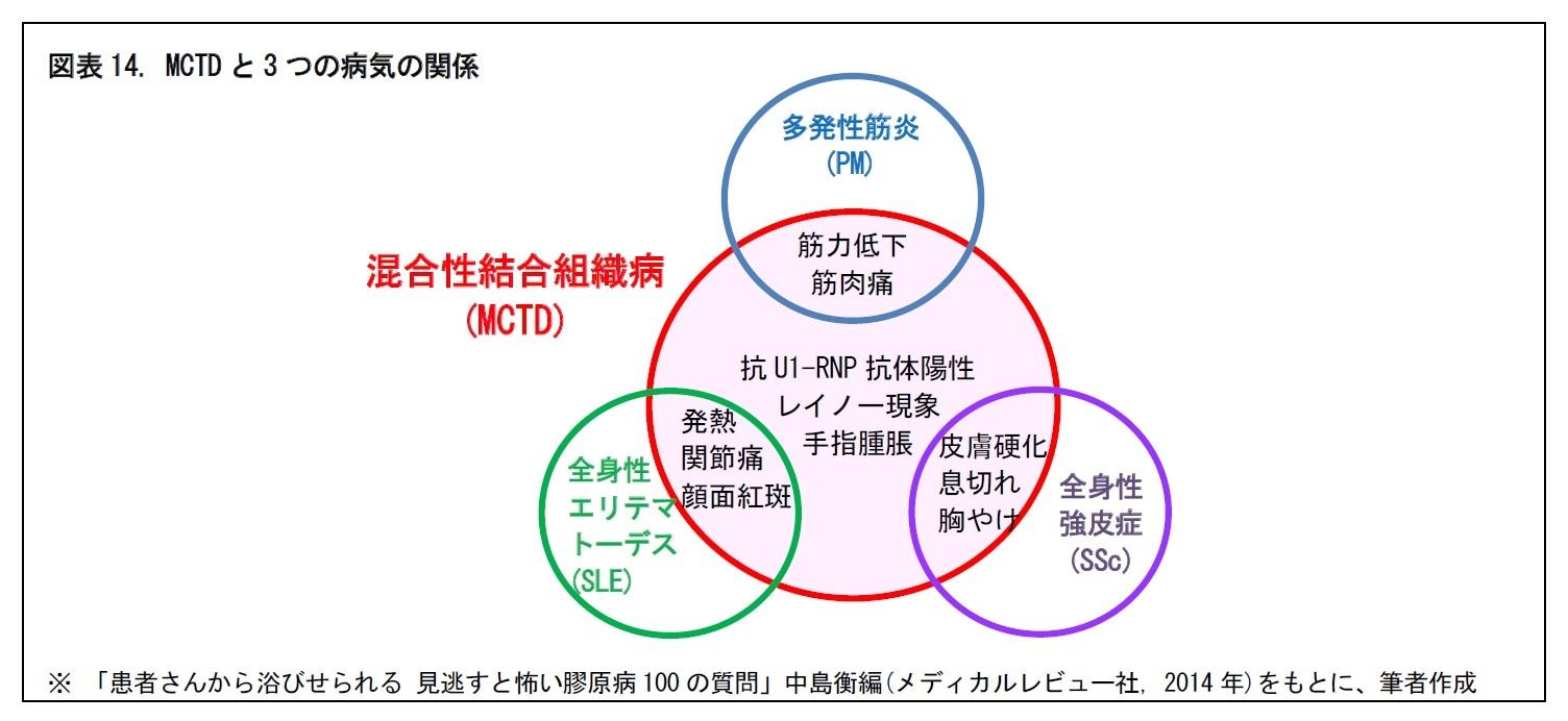 図表14. MCTDと3つの病気の関係
