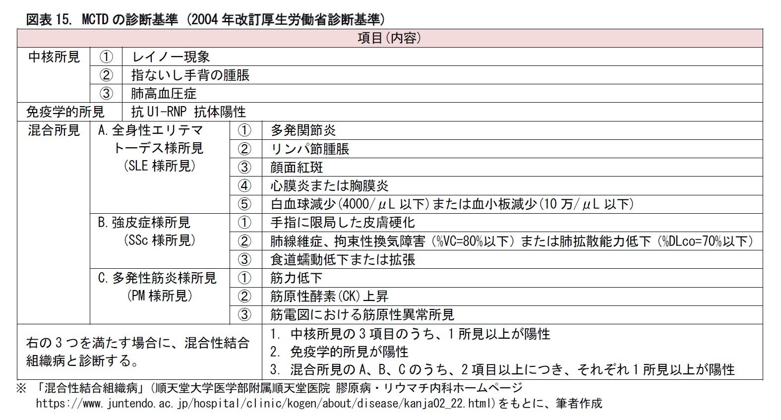 図表15. MCTDの診断基準 (2004年改訂厚生労働省診断基準)