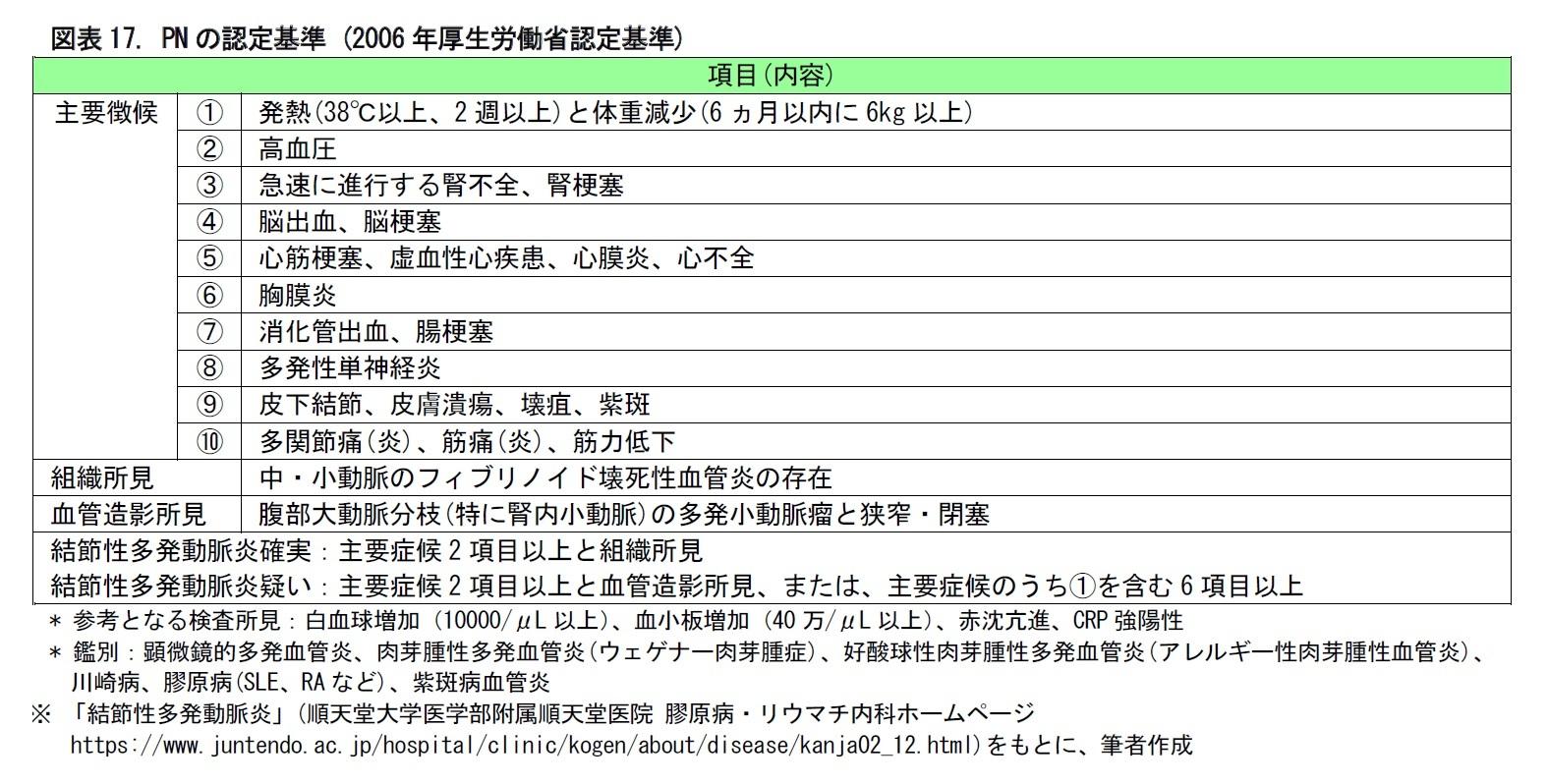 図表17. PNの認定基準 (2006年厚生労働省認定基準)