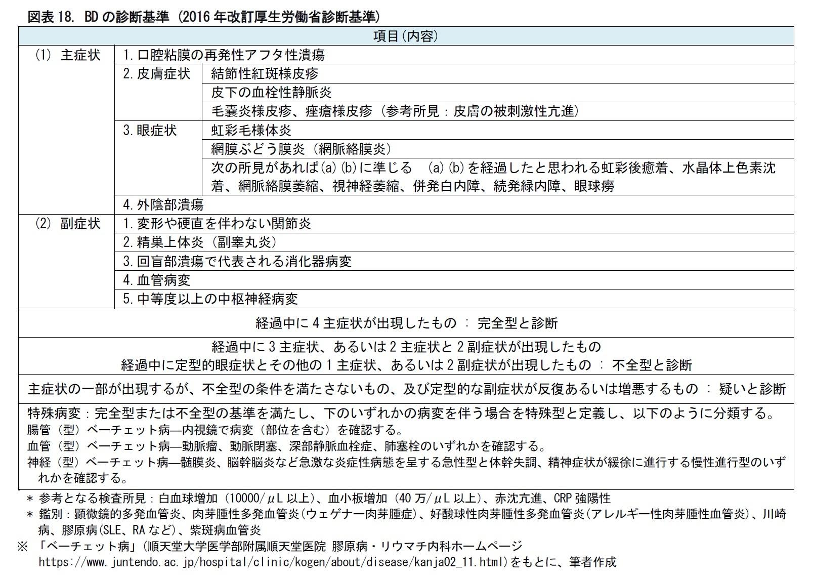 図表18. BDの診断基準 (2016年改訂厚生労働省診断基準)