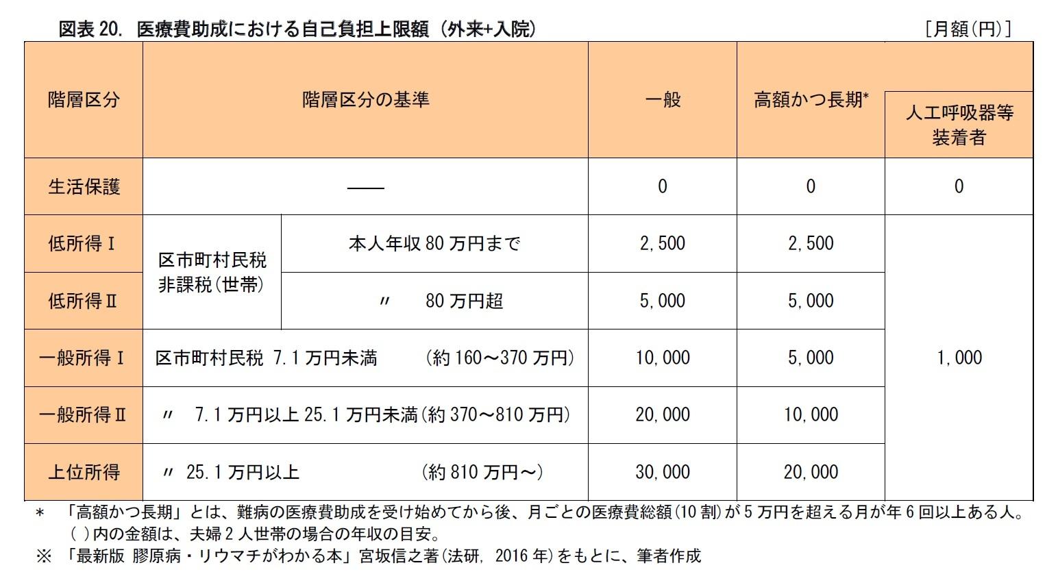 図表20. 医療費助成における自己負担上限額 (外来+入院)