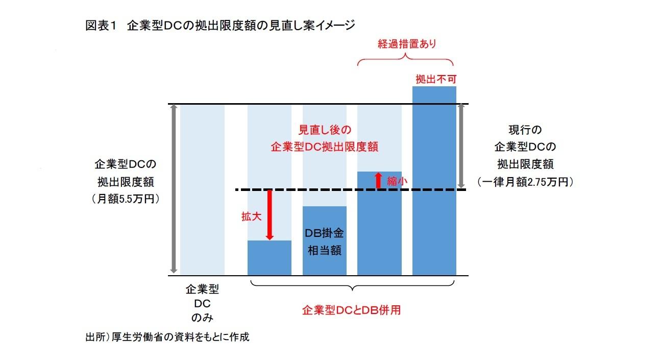 図表1 企業型DCの拠出限度額の見直し案イメージ