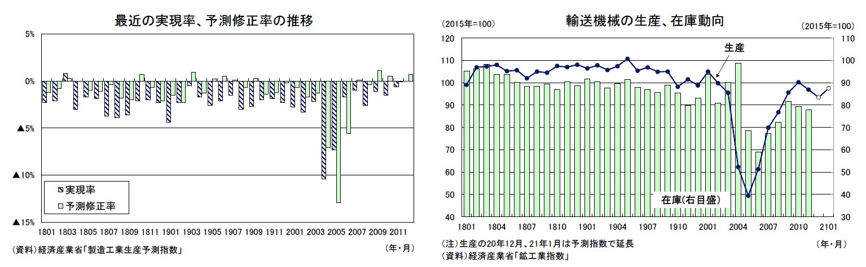 最近の実現率、予測修正率の推移/輸送機械の生産、在庫動向