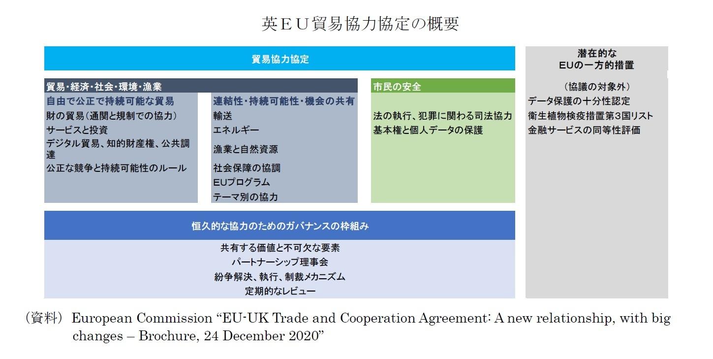 英EU貿易協力協定の概要