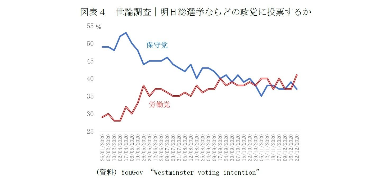 図表4 世論調査|明日総選挙ならどの政党に投票するか