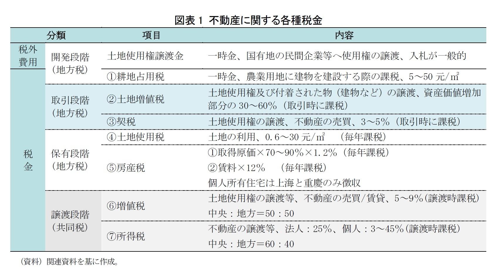 図表1 不動産に関する各種税金