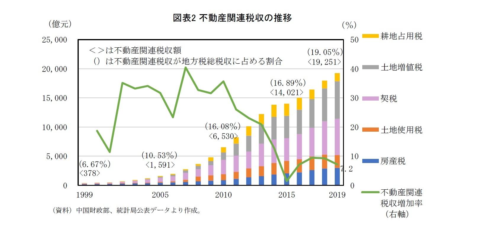 図表2 不動産関連税収の推移