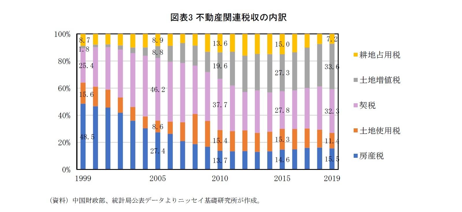 図表3 不動産関連税収の内訳