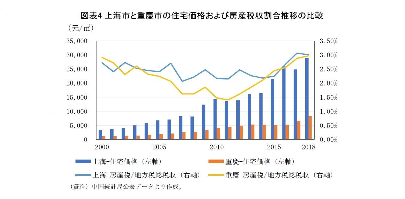 図表4 上海市と重慶市の住宅価格および房産税収割合推移の比較
