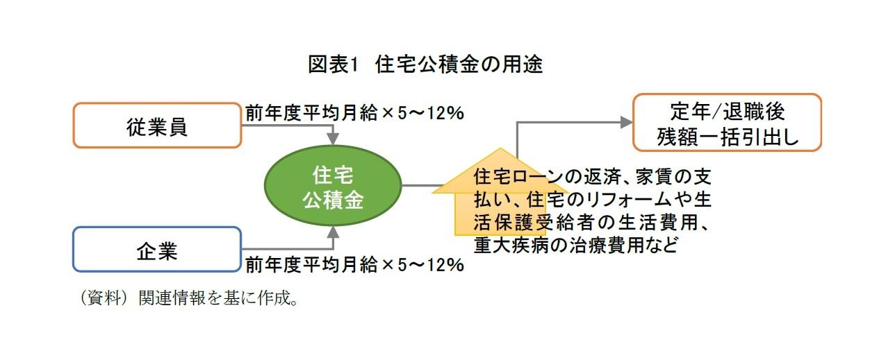 図表1 住宅公積金の用途