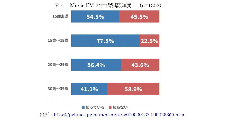 図4 Music FMの世代別認知度 (n=1302)