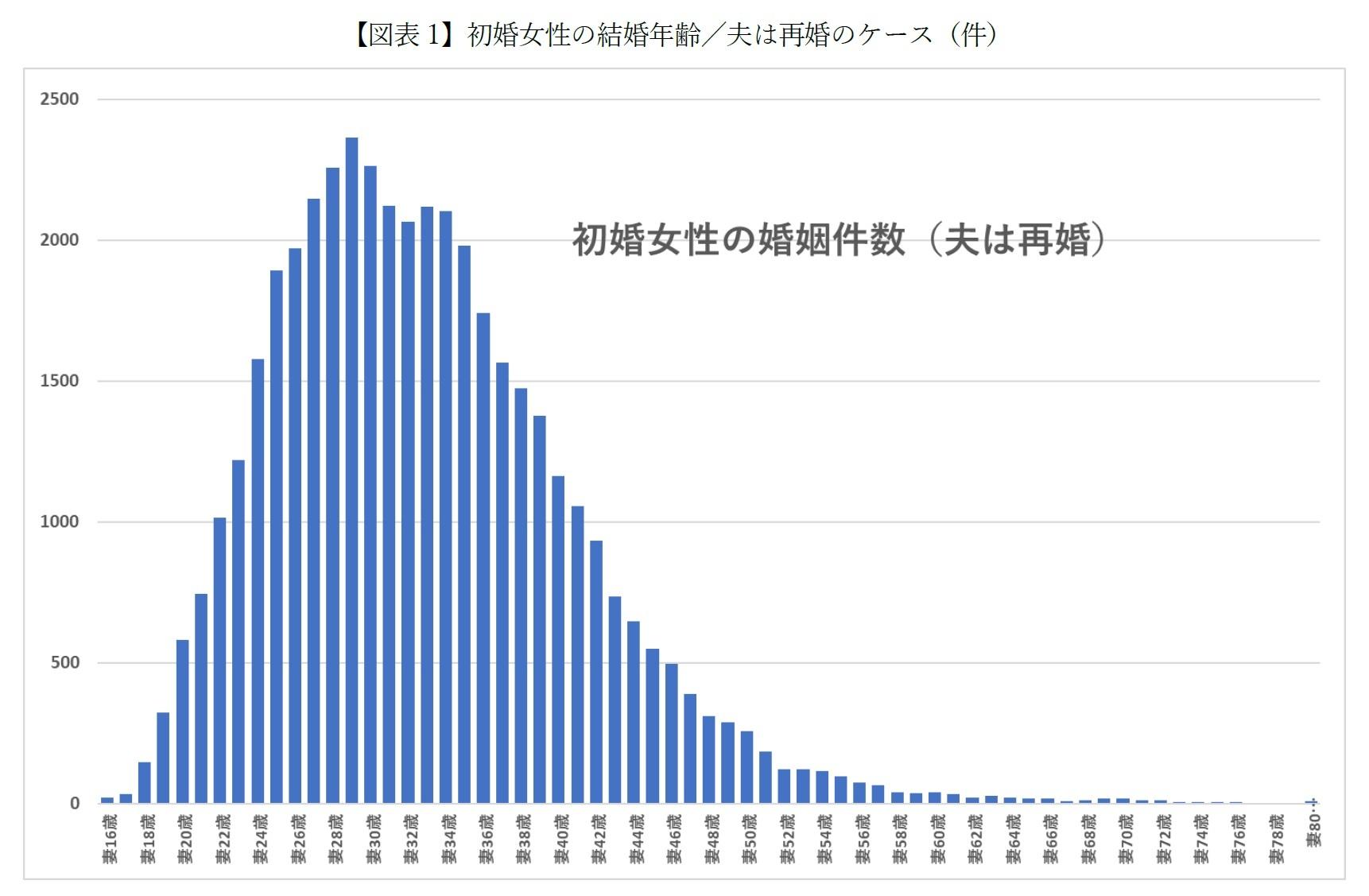 【図表1-1】初婚女性の結婚年齢/夫は再婚のケース(件)