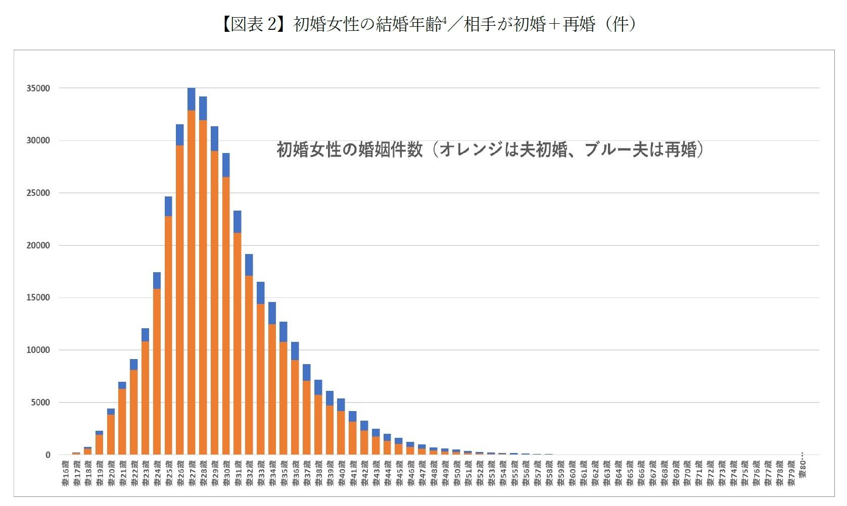 【図表2-1】初婚女性の結婚年齢 /相手が初婚+再婚(件)