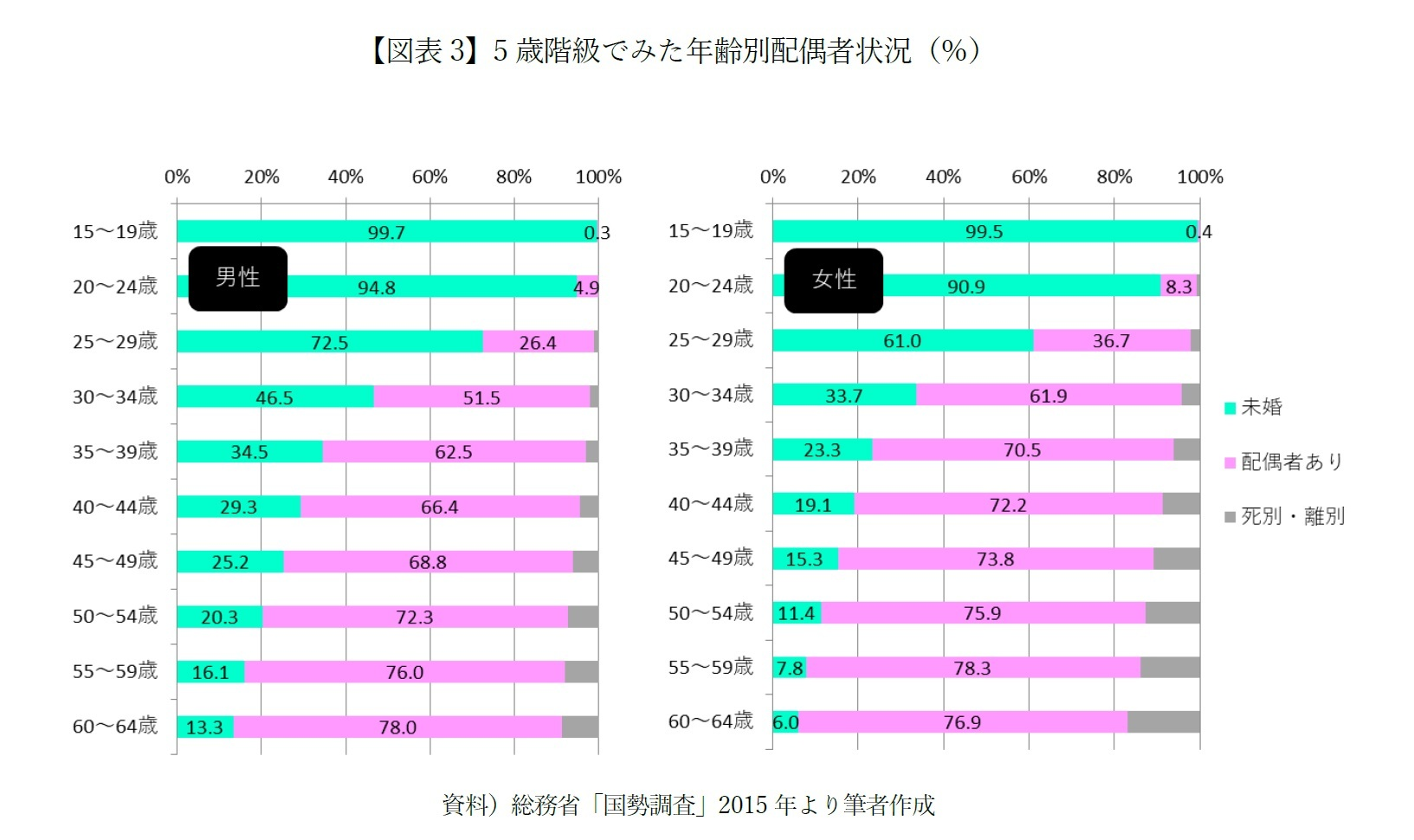 【図表3】5歳階級でみた年齢別配偶者状況(%)