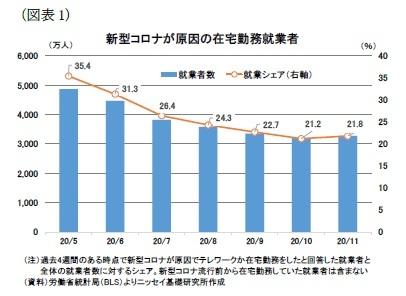 (図表1)新型コロナが原因の在宅勤務就業者