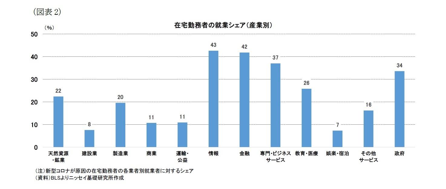 (図表2)在宅勤務者の就業シェア(産業別)