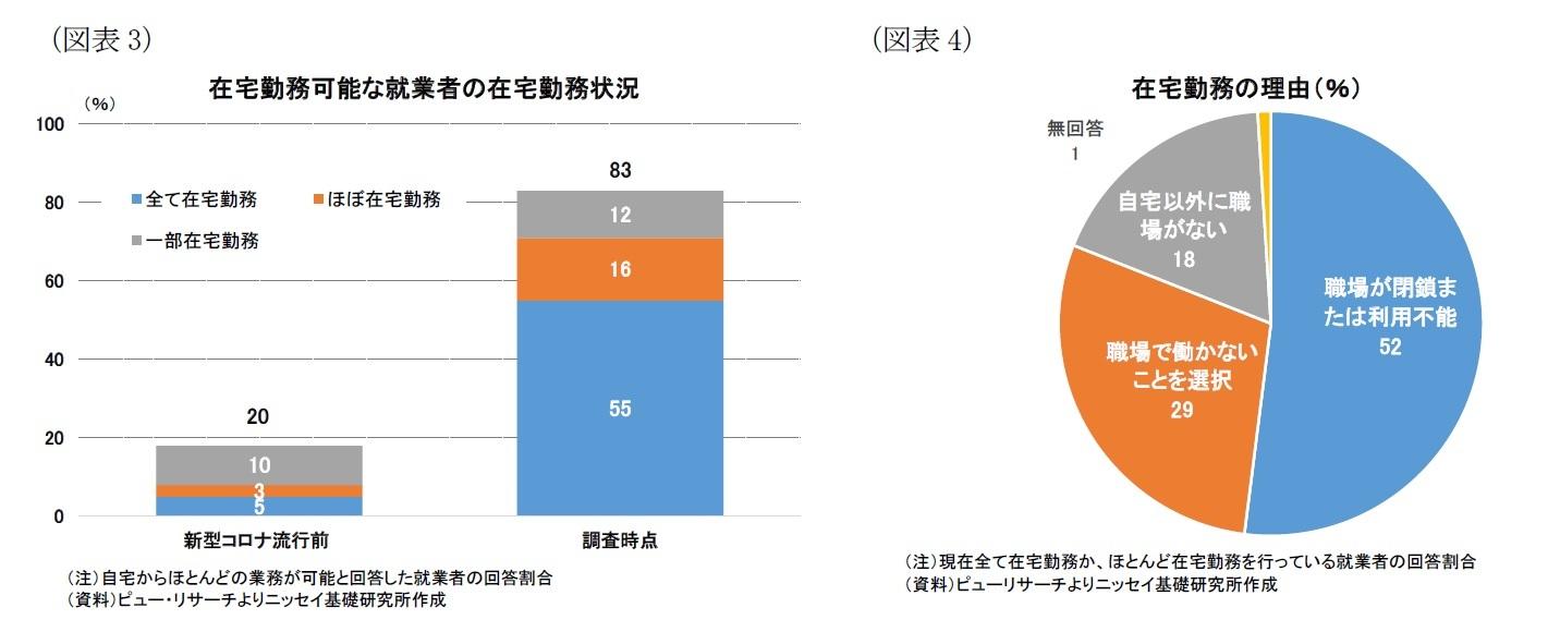(図表3)在宅勤務可能な就業者の在宅勤務状況/(図表4)在宅勤務の理由(%)