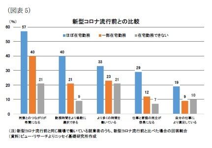 (図表5)新型コロナ流行前との比較