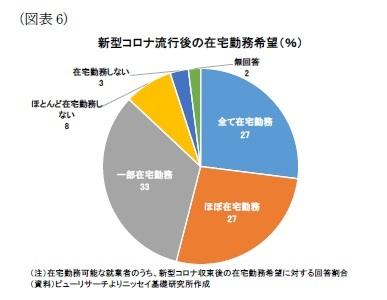 (図表6)新型コロナ流行後の在宅勤務希望(%)