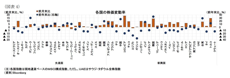 (図表4)各国の株価変動率