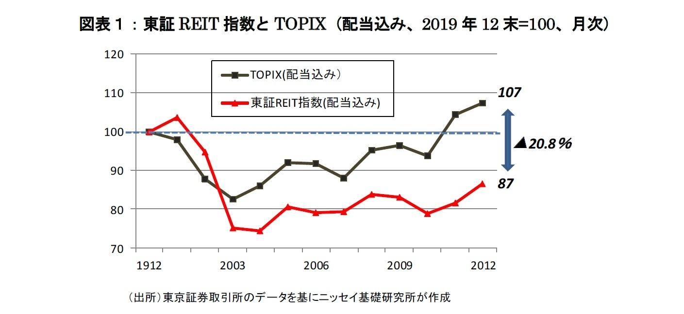 図表1:東証REIT指数とTOPIX(配当込み、2019年12末=100、月次)