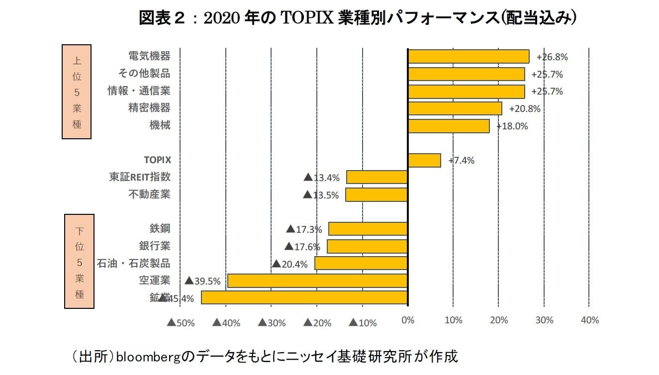 図表2:2020年のTOPIX業種別パフォーマンス(配当込み)